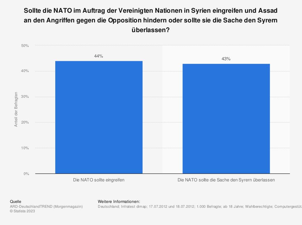 Statistik: Sollte die NATO im Auftrag der Vereinigten Nationen in Syrien eingreifen und Assad an den Angriffen gegen die Opposition hindern oder sollte sie die Sache den Syrern überlassen? | Statista