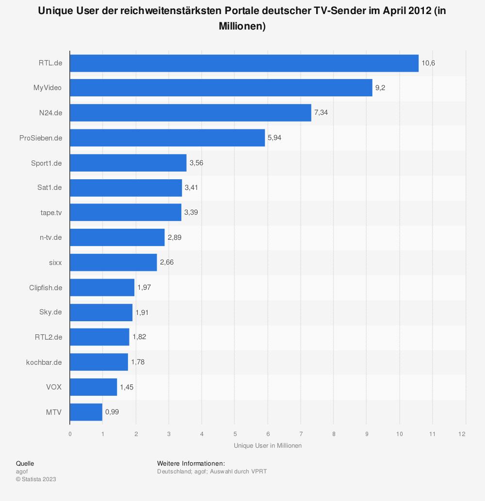 Statistik: Unique User der reichweitenstärksten Portale deutscher TV-Sender im April 2012 (in Millionen) | Statista