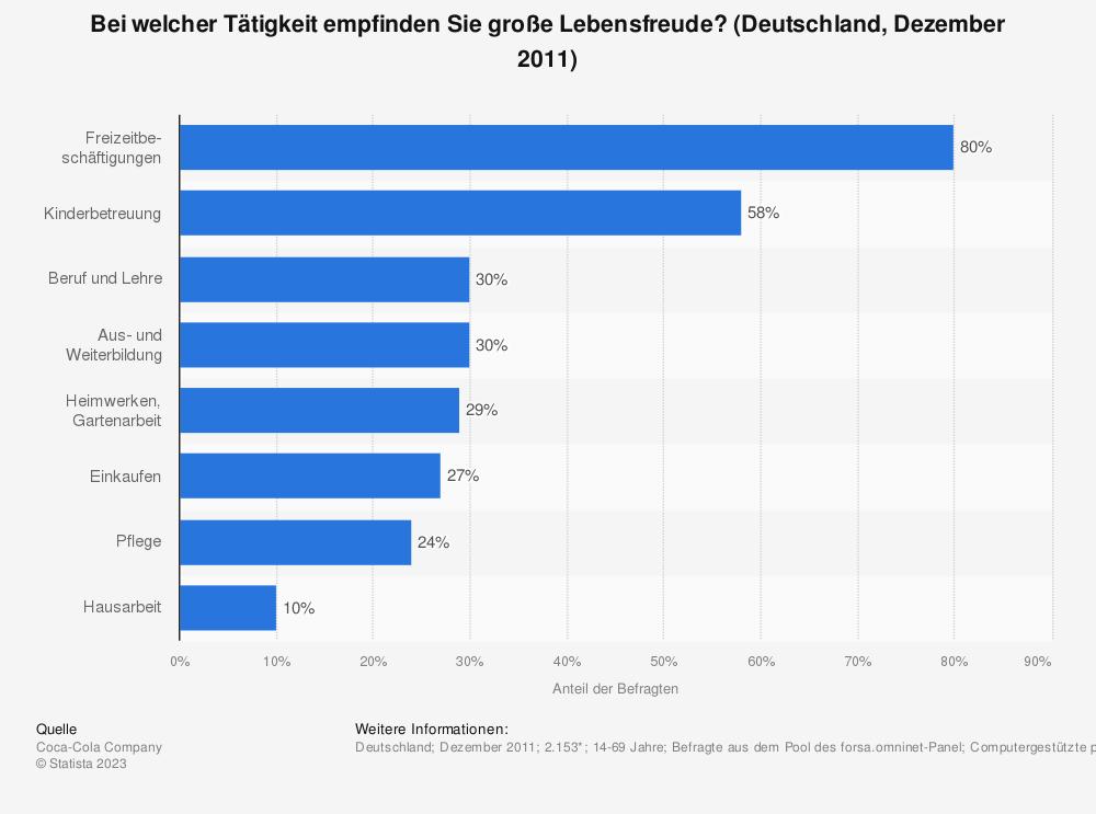 Statistik: Bei welcher Tätigkeit empfinden Sie große Lebensfreude? (Deutschland, Dezember 2011) | Statista