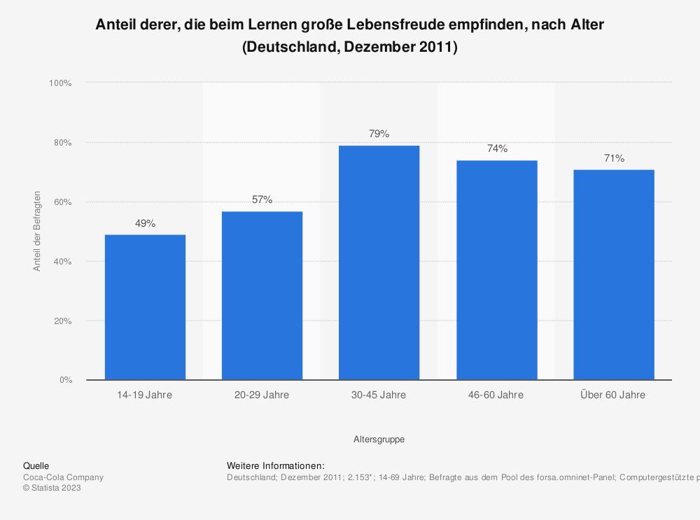 Statistik: Anteil derer, die beim Lernen große Lebensfreude empfinden, nach Alter (Deutschland, Dezember 2011) | Statista