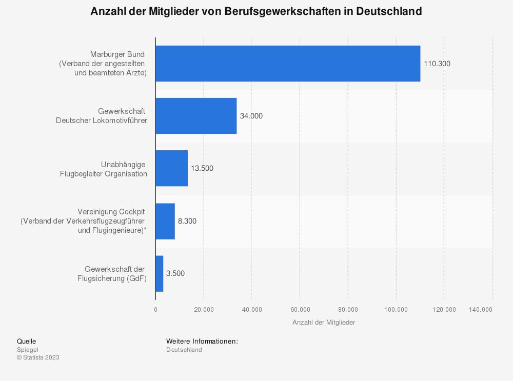 Statistik: Anzahl der Mitglieder von Berufsgewerkschaften in Deutschland | Statista
