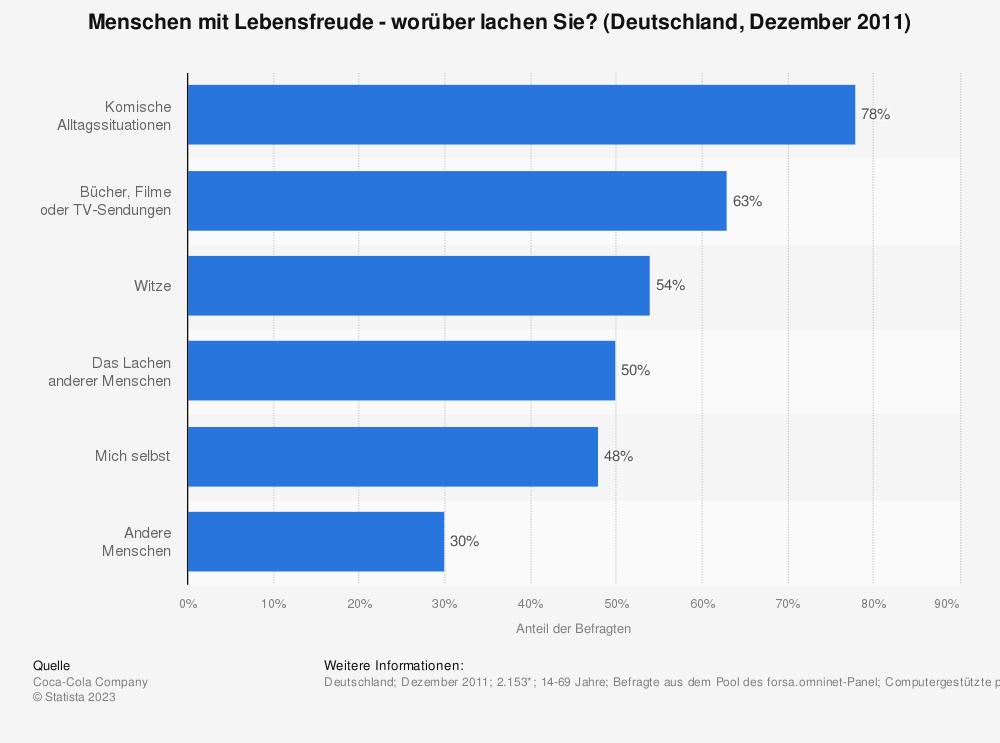 Statistik: Menschen mit Lebensfreude - worüber lachen Sie? (Deutschland, Dezember 2011) | Statista