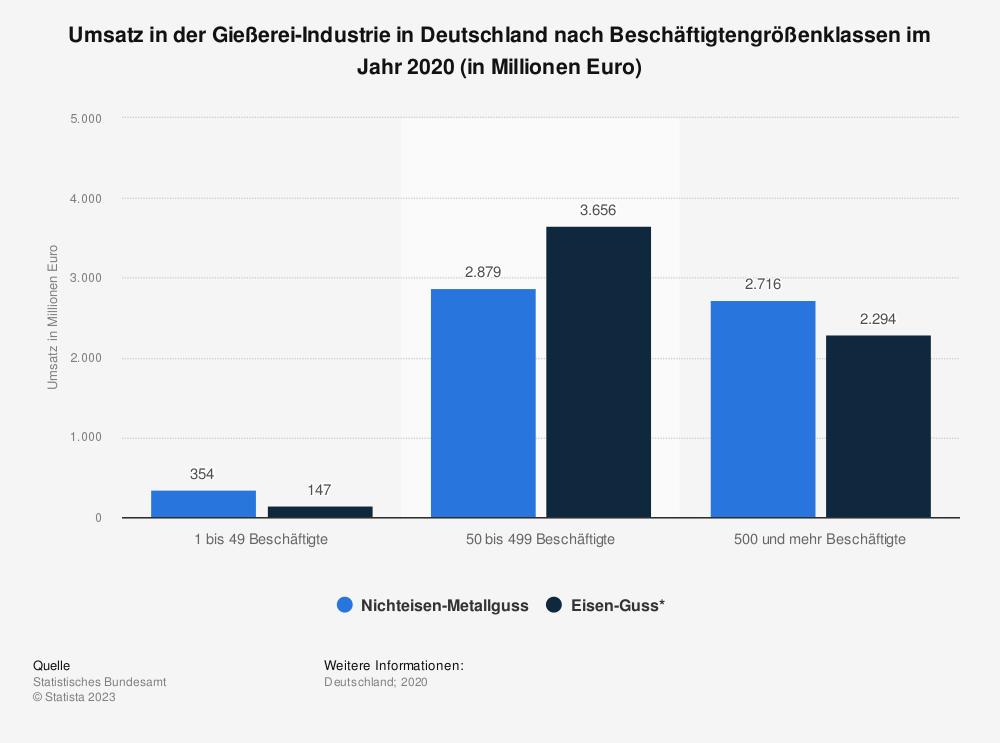 Statistik: Umsatz in der Gießerei-Industrie in Deutschland nach Beschäftigtengrößenklassen im Jahr 2018 (in Millionen Euro) | Statista