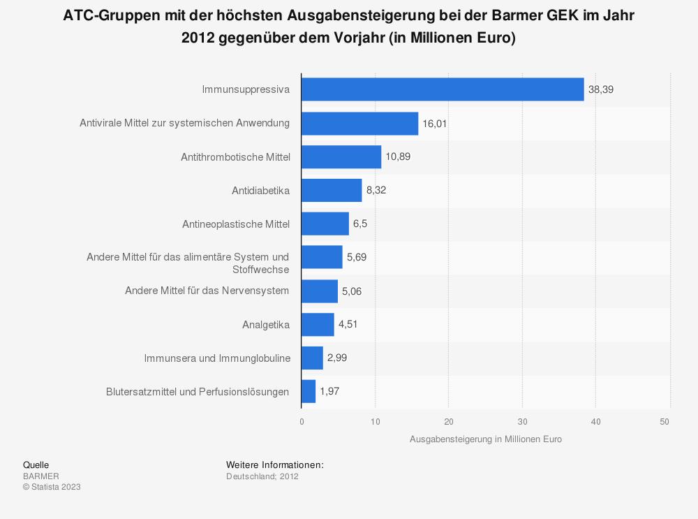 Statistik: ATC-Gruppen mit der höchsten Ausgabensteigerung bei der Barmer GEK im Jahr 2012 gegenüber dem Vorjahr (in Millionen Euro) | Statista