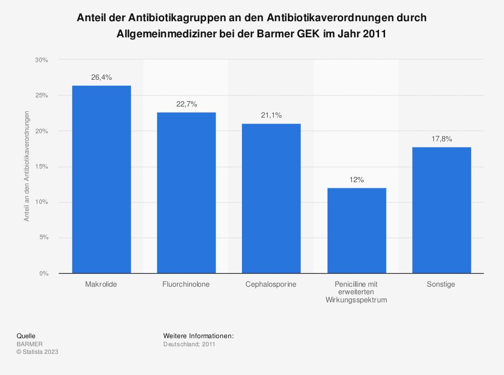 Statistik: Anteil der Antibiotikagruppen an den Antibiotikaverordnungen durch Allgemeinmediziner bei der Barmer GEK im Jahr 2011 | Statista