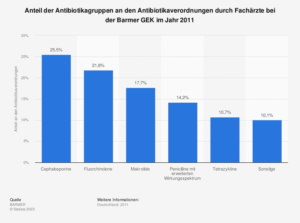 Statistik: Anteil der Antibiotikagruppen an den Antibiotikaverordnungen durch Fachärzte bei der Barmer GEK im Jahr 2011 | Statista