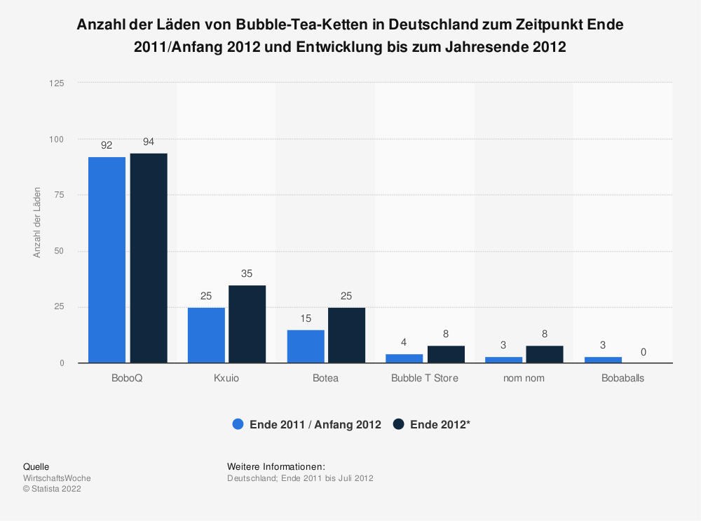 Statistik: Anzahl der Läden von Bubble-Tea-Ketten in Deutschland zum Zeitpunkt Ende 2011/Anfang 2012 und Entwicklung bis zum Jahresende 2012   Statista