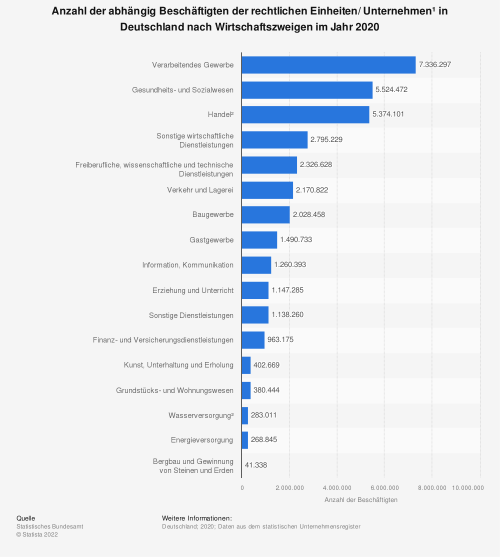Statistik: Anzahl der sozialversicherungspflichtig Beschäftigten der Unternehmen* in Deutschland nach Wirtschaftszweigen im Jahr 2017 (Stand September 2018) | Statista