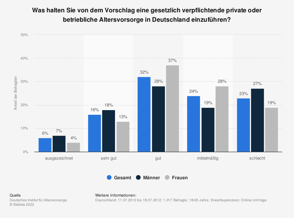 Statistik: Was halten Sie von dem Vorschlag eine gesetzlich verpflichtende private oder betriebliche Altersvorsorge in Deutschland einzuführen? | Statista