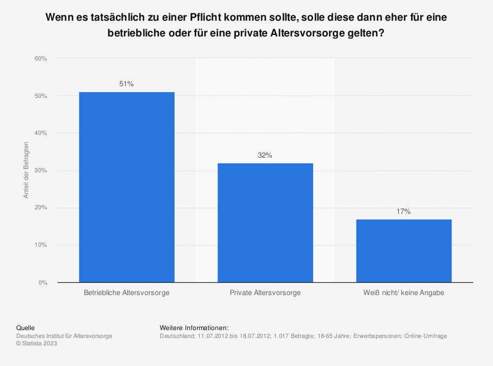 pflicht einer privaten oder betrieblichen altersvorsorge in deutschland umfrage. Black Bedroom Furniture Sets. Home Design Ideas