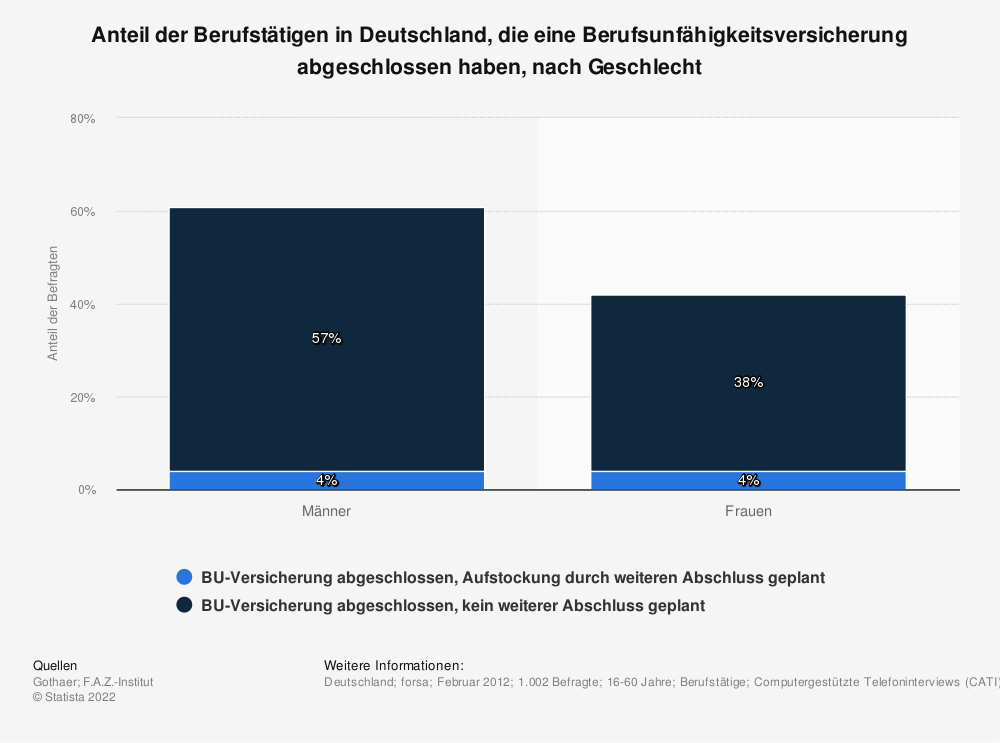 Statistik: Anteil der Berufstätigen in Deutschland, die eine Berufsunfähigkeitsversicherung abgeschlossen haben, nach Geschlecht | Statista
