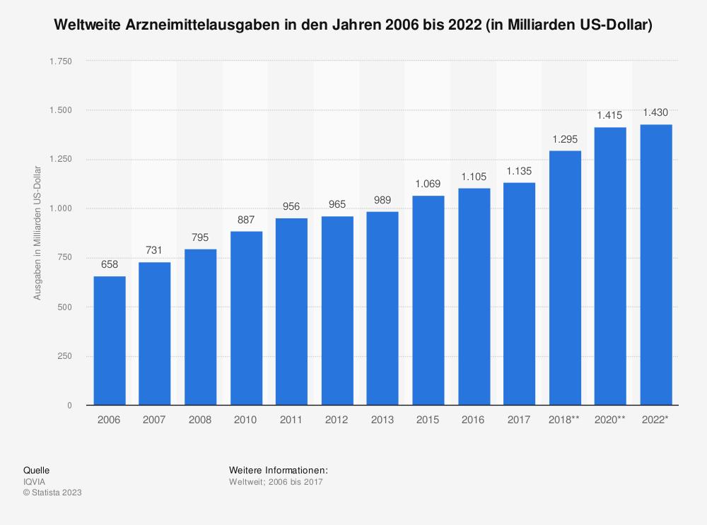 Statistik: Weltweite Arzneimittelausgaben in den Jahren 2006 bis 2022 (in Milliarden US-Dollar) | Statista