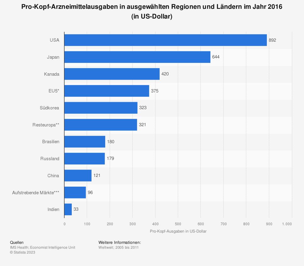 Statistik: Pro-Kopf-Arzneimittelausgaben in ausgewählten Regionen und Ländern im Jahr 2016 (in US-Dollar) | Statista