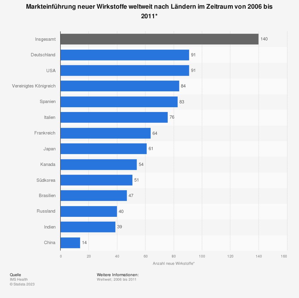 Statistik: Markteinführung neuer Wirkstoffe weltweit nach Ländern im Zeitraum von 2006 bis 2011* | Statista