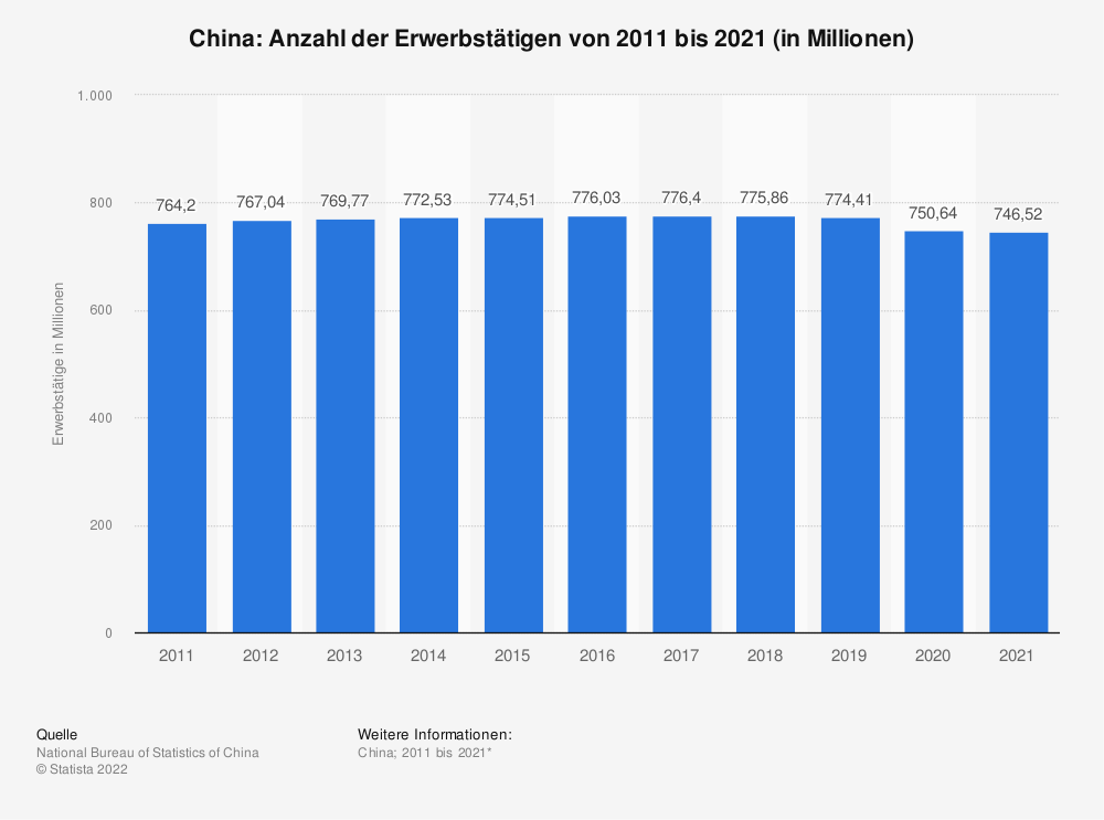 Statistik: China: Anzahl der Erwerbstätigen von 2008 bis 2018 (in Millionen) | Statista