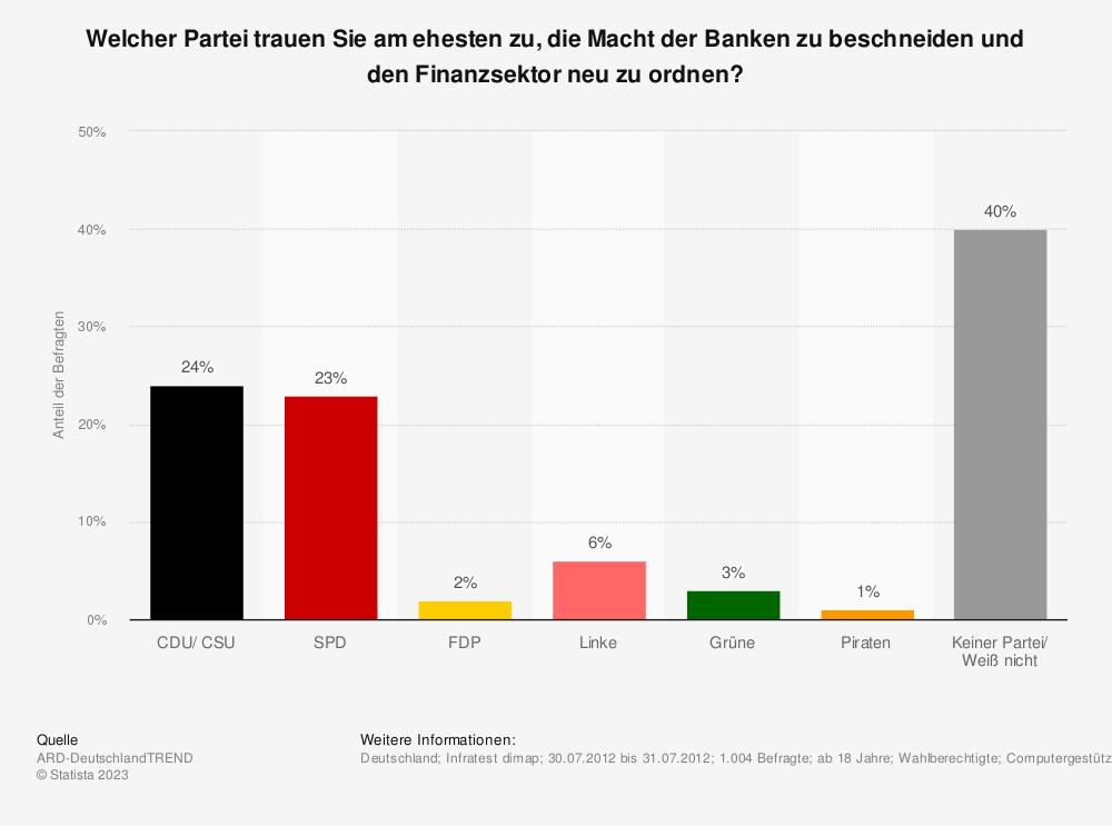 Statistik: Welcher Partei trauen Sie am ehesten zu, die Macht der Banken zu beschneiden und den Finanzsektor neu zu ordnen? | Statista