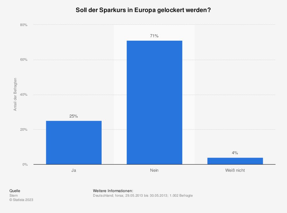Statistik: Soll der Sparkurs in Europa gelockert werden? | Statista