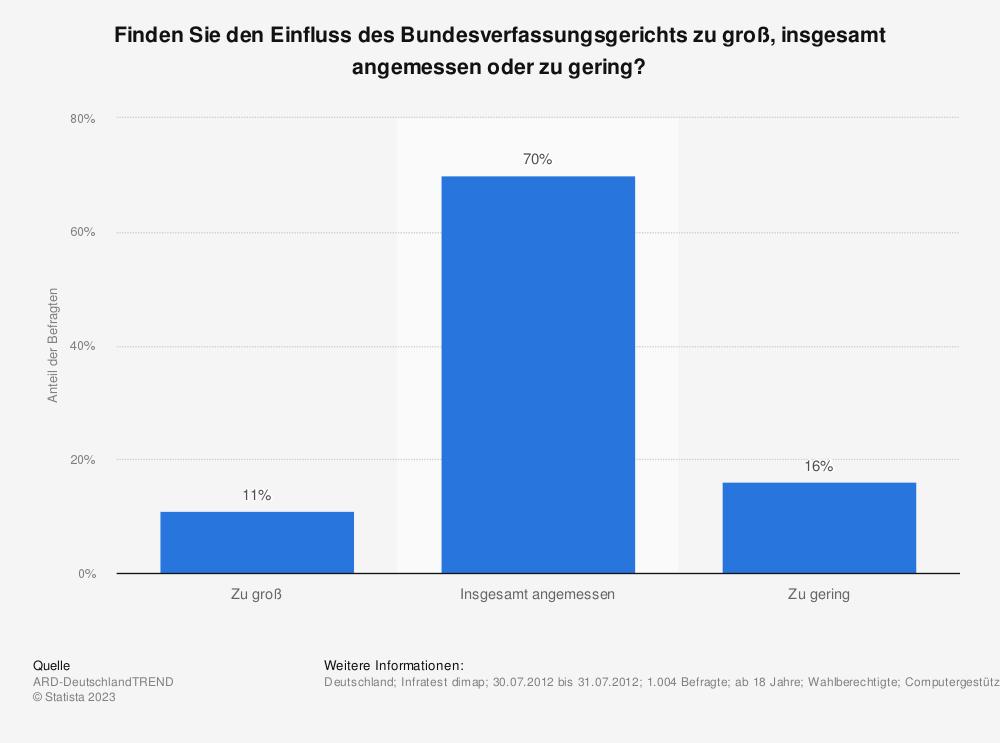 Statistik: Finden Sie den Einfluss des Bundesverfassungsgerichts zu groß, insgesamt angemessen oder zu gering? | Statista