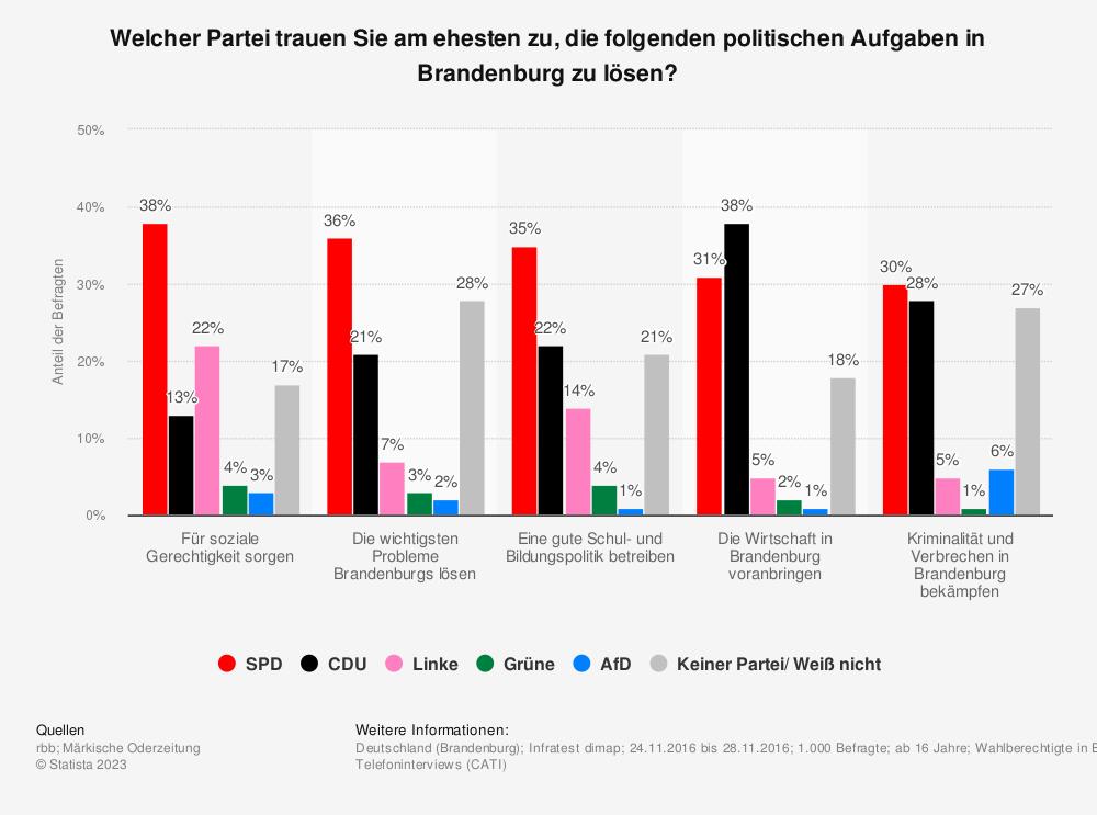 Statistik: Welcher Partei trauen Sie am ehesten zu, die folgenden politischen Aufgaben in Brandenburg zu lösen? | Statista