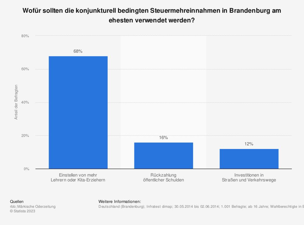 Statistik: Wofür sollten die konjunkturell bedingten Steuermehreinnahmen in Brandenburg am ehesten verwendet werden? | Statista
