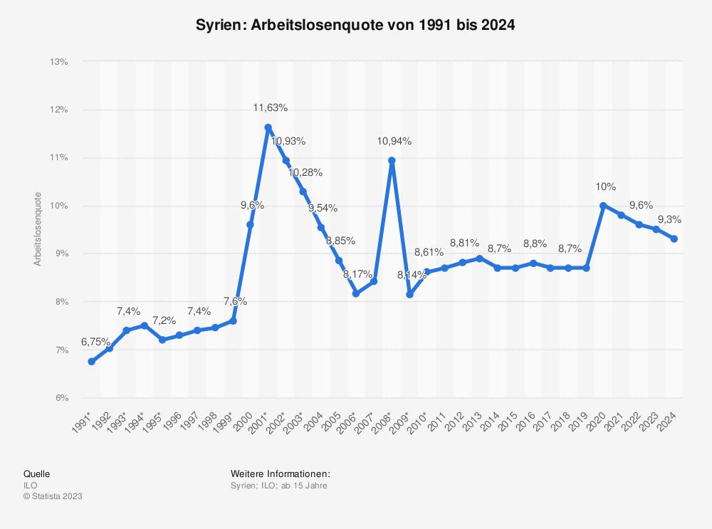 Statistik: Syrien: Arbeitslosenquote von 2008 bis 2018 | Statista