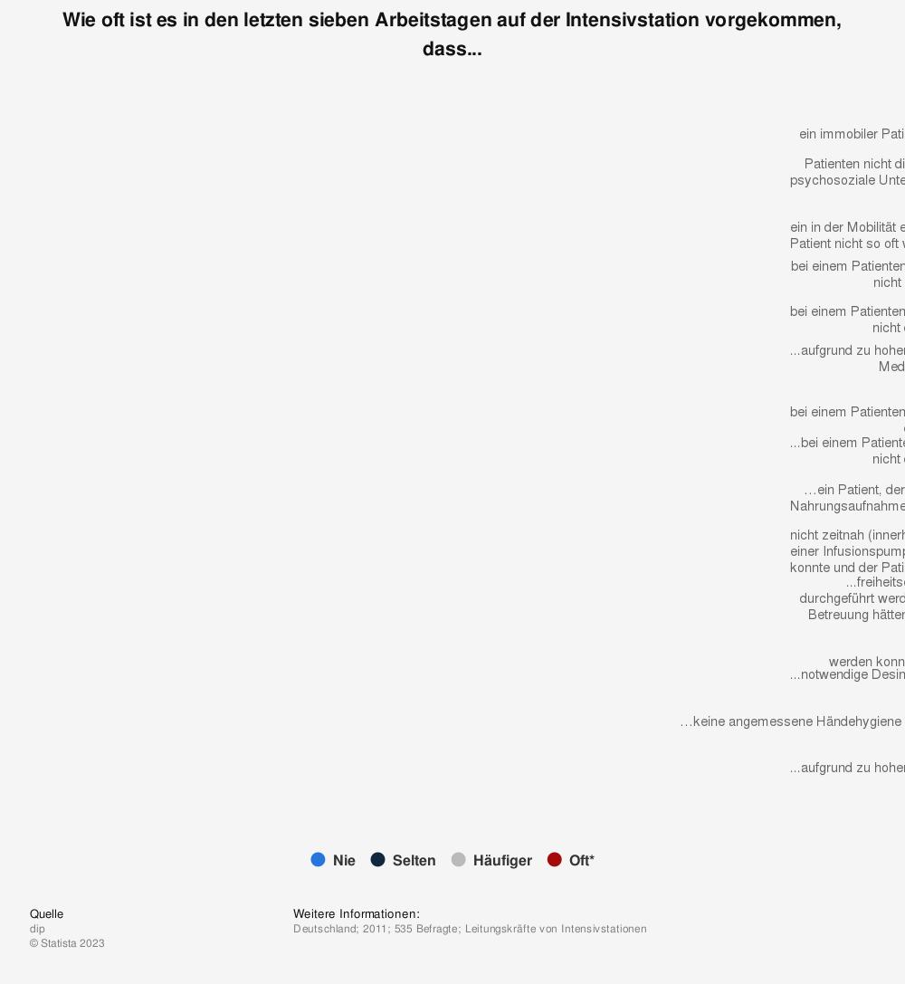 Statistik: Wie oft ist es in den letzten sieben Arbeitstagen auf der Intensivstation vorgekommen, dass... | Statista