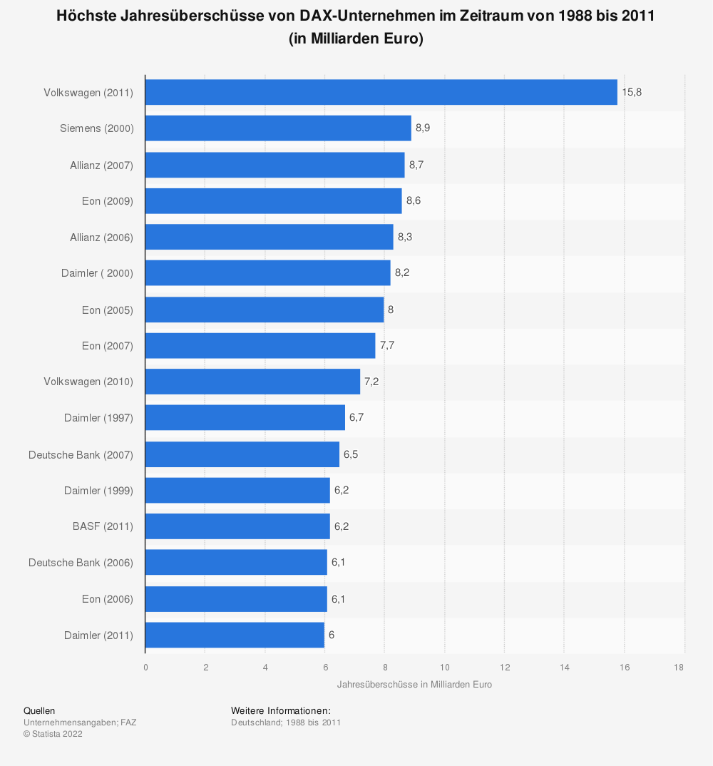 Statistik: Höchste Jahresüberschüsse von DAX-Unternehmen im Zeitraum von 1988 bis 2011 (in Milliarden Euro) | Statista