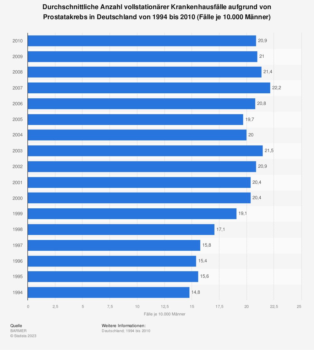 Statistik: Durchschnittliche Anzahl vollstationärer Krankenhausfälle aufgrund von Prostatakrebs in Deutschland von 1994 bis 2010 (Fälle je 10.000 Männer) | Statista