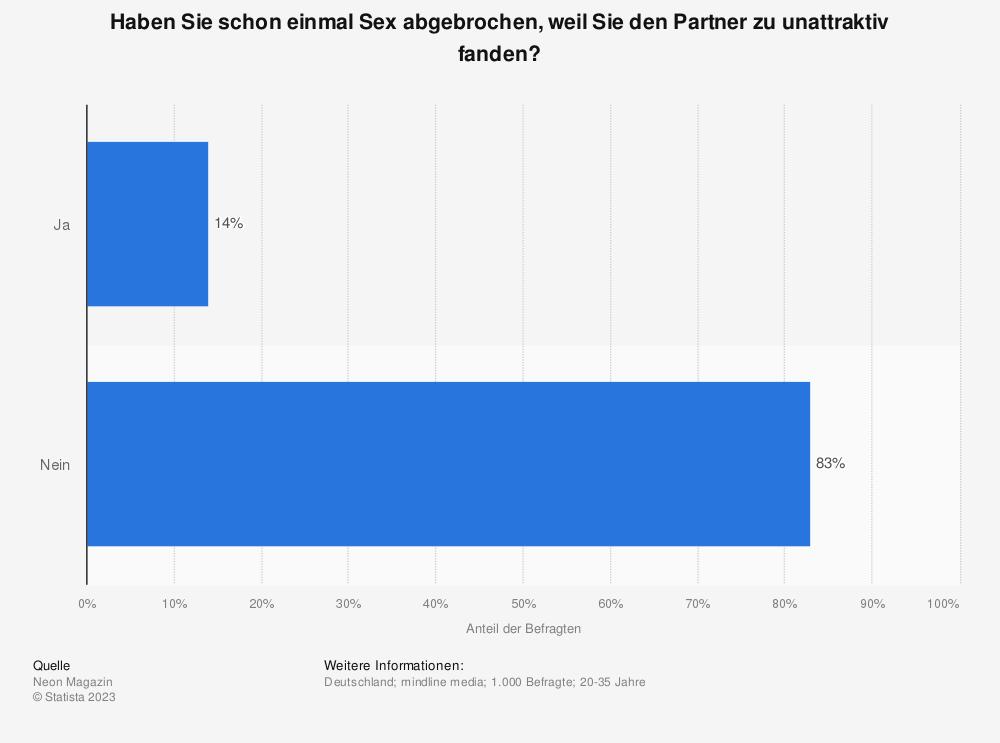 Statistik: Haben Sie schon einmal Sex abgebrochen, weil Sie den Partner zu unattraktiv fanden? | Statista