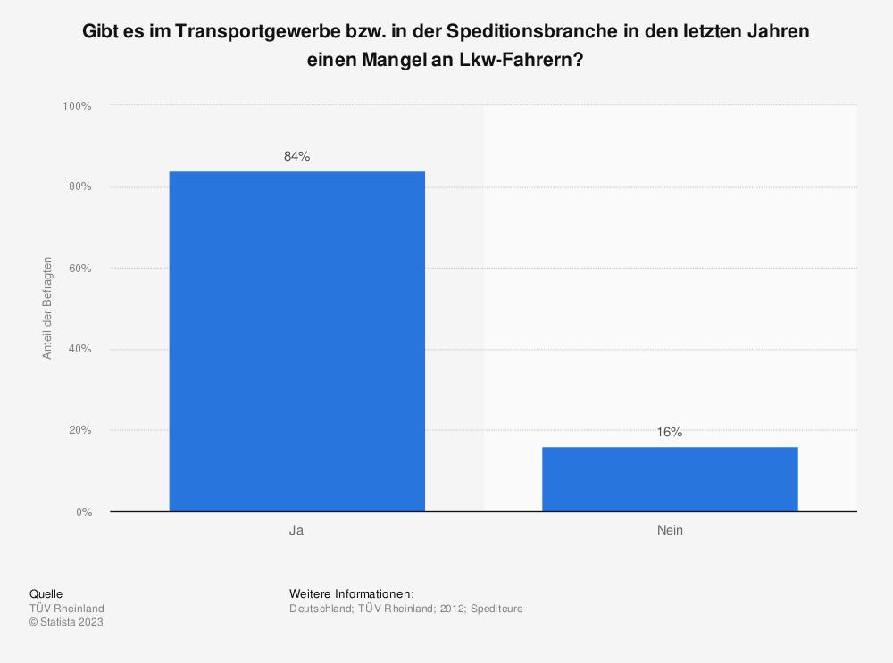 Statistik: Gibt es im Transportgewerbe bzw. in der Speditionsbranche in den letzten Jahren einen Mangel an Lkw-Fahrern? | Statista