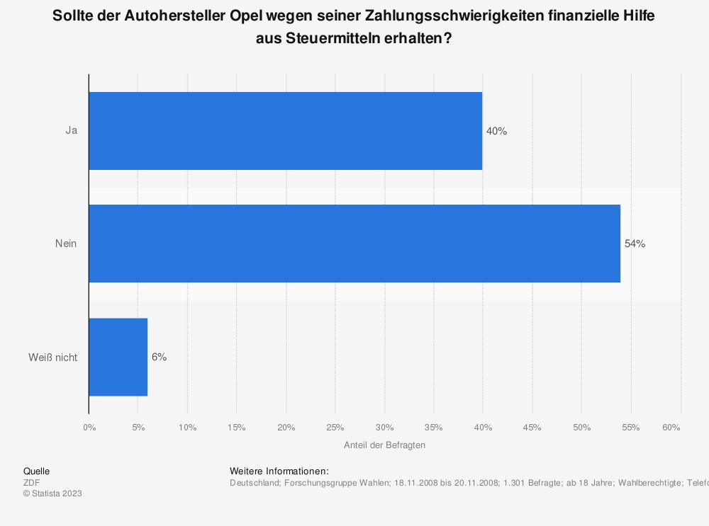 Statistik: Sollte der Autohersteller Opel wegen seiner Zahlungsschwierigkeiten finanzielle Hilfe aus Steuermitteln erhalten? | Statista