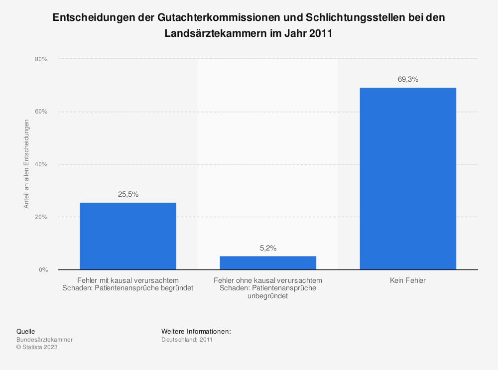 Statistik: Entscheidungen der Gutachterkommissionen und Schlichtungsstellen bei den Landsärztekammern im Jahr 2011 | Statista