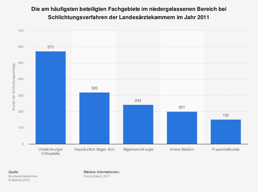 Statistik: Die am häufigsten beteiligten Fachgebiete im niedergelassenen Bereich bei Schlichtungsverfahren der Landesärztekammern im Jahr 2011 | Statista