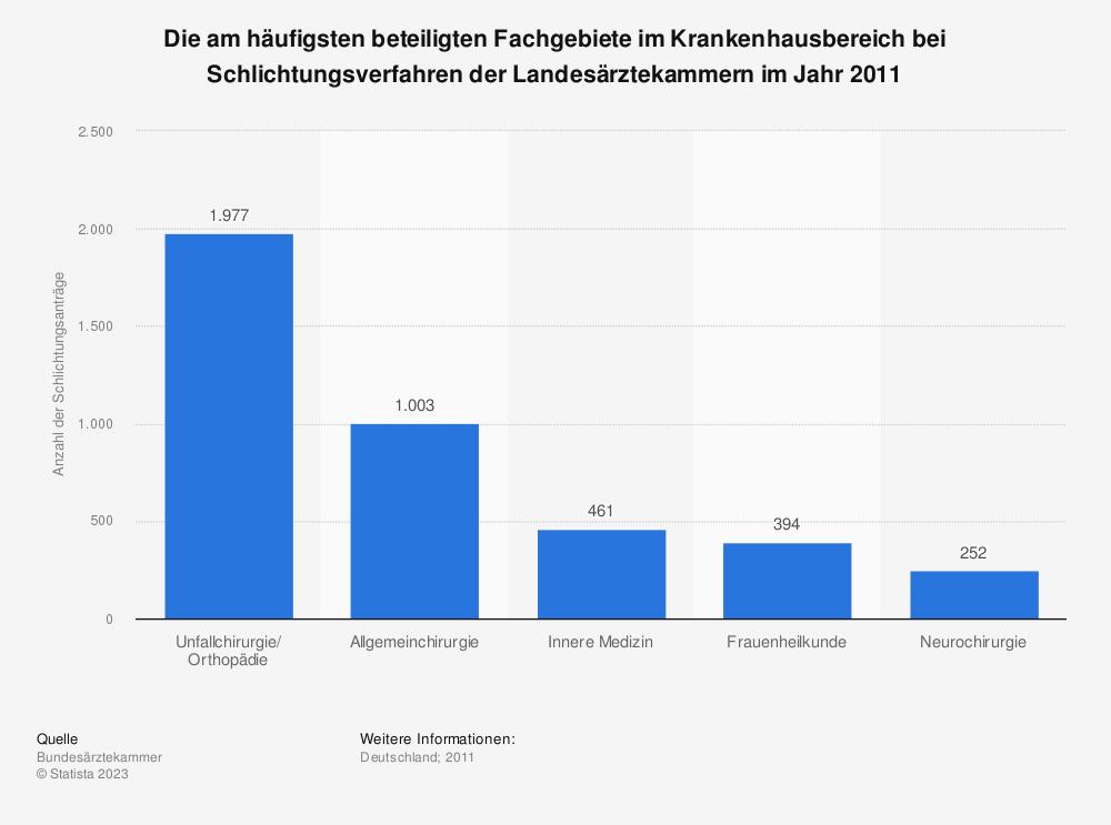 Statistik: Die am häufigsten beteiligten Fachgebiete im Krankenhausbereich bei Schlichtungsverfahren der Landesärztekammern im Jahr 2011 | Statista