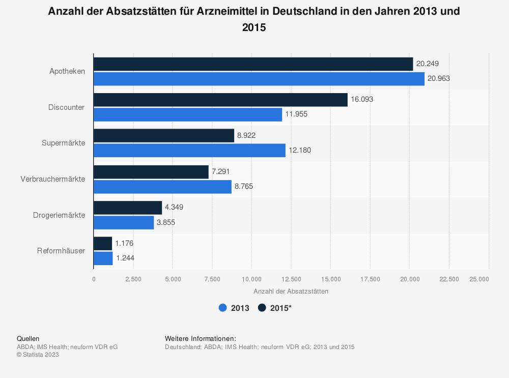 Statistik: Anzahl der Absatzstätten für Arzneimittel in Deutschland in den Jahren 2013 und 2015 | Statista
