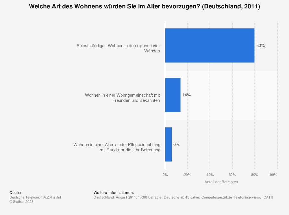 Statistik: Welche Art des Wohnens würden Sie im Alter bevorzugen? (Deutschland, 2011) | Statista