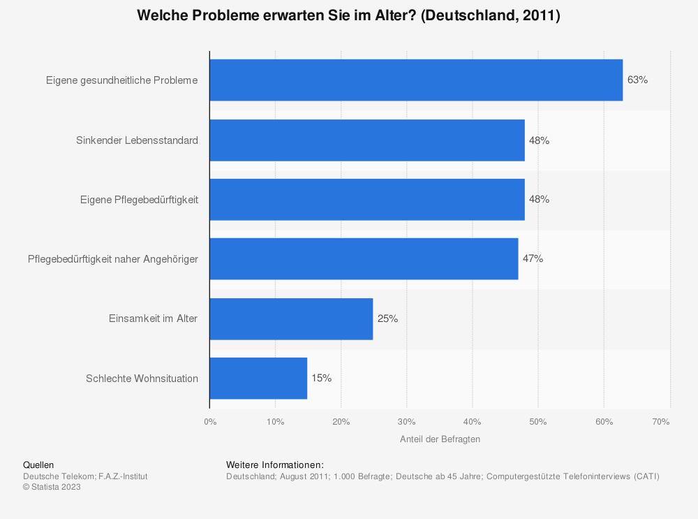 Statistik: Welche Probleme erwarten Sie im Alter? (Deutschland, 2011) | Statista