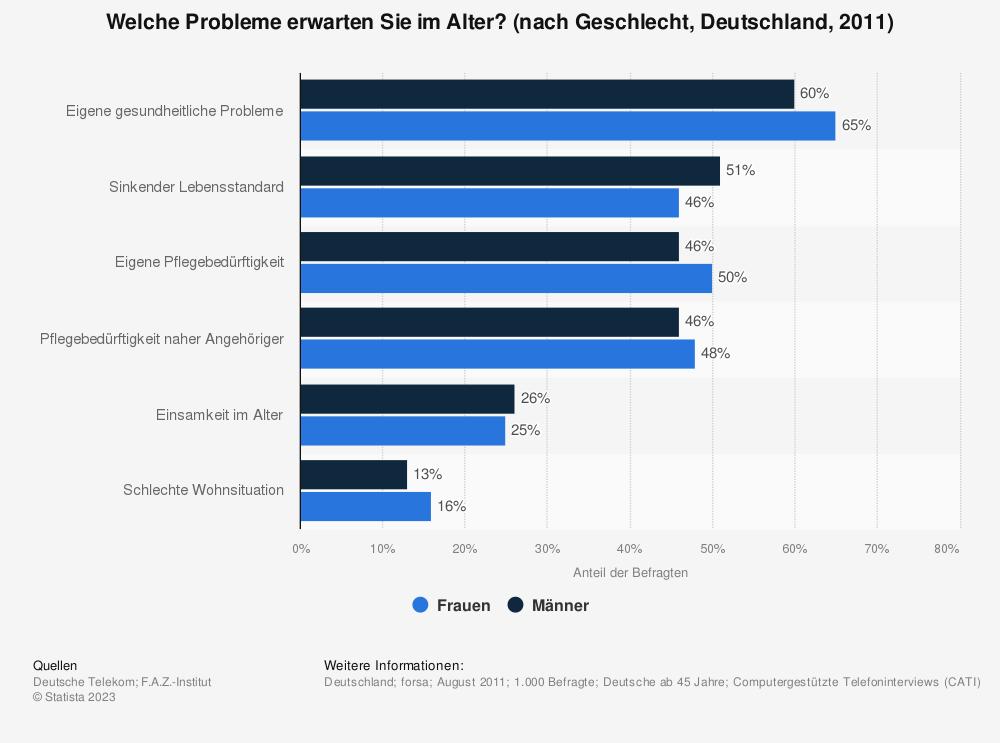 Statistik: Welche Probleme erwarten Sie im Alter? (nach Geschlecht, Deutschland, 2011) | Statista
