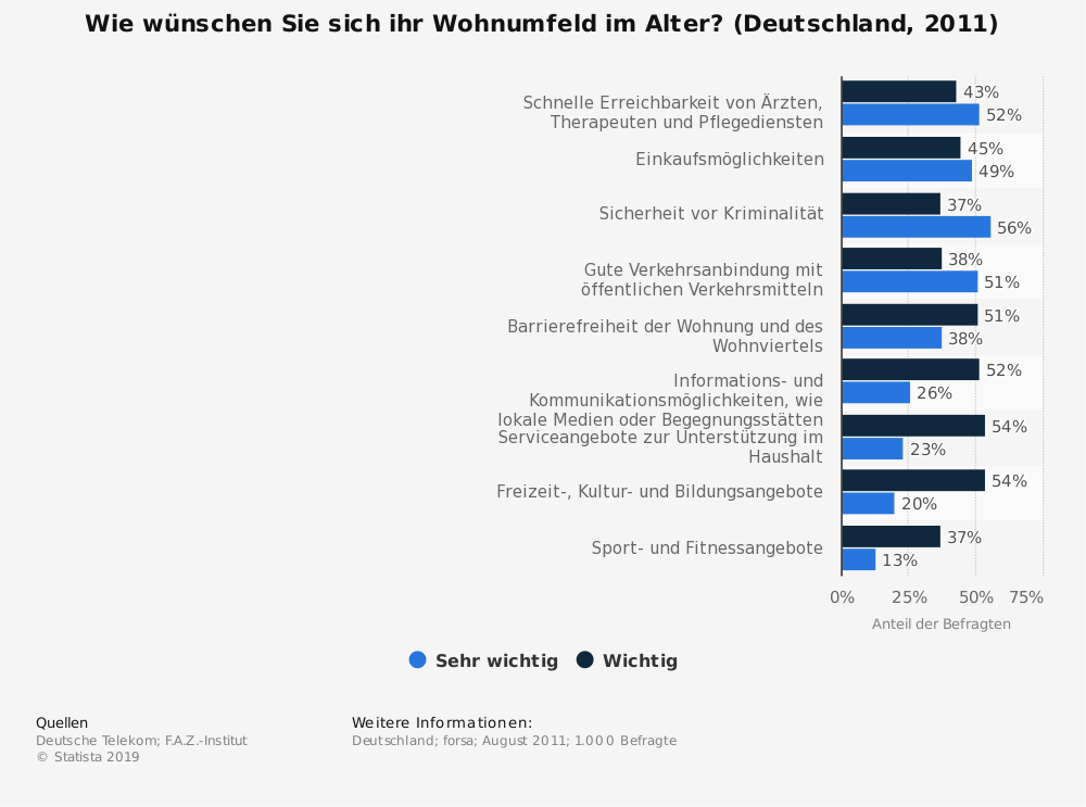 Statistik: Wie wünschen Sie sich ihr Wohnumfeld im Alter? (Deutschland, 2011) | Statista