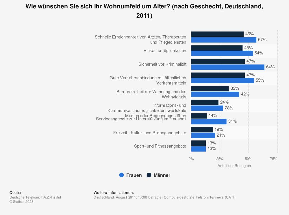 Statistik: Wie wünschen Sie sich ihr Wohnumfeld um Alter? (nach Geschecht, Deutschland, 2011) | Statista