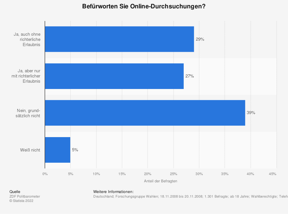 Statistik: Befürworten Sie Online-Durchsuchungen? | Statista