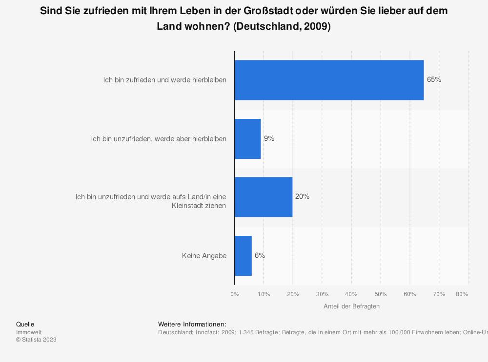 Statistik: Sind Sie zufrieden mit Ihrem Leben in der Großstadt oder würden Sie lieber auf dem Land wohnen? (Deutschland, 2009) | Statista