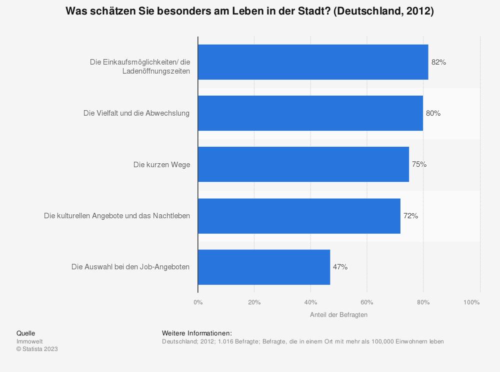 Statistik: Was schätzen Sie besonders am Leben in der Stadt? (Deutschland, 2012) | Statista