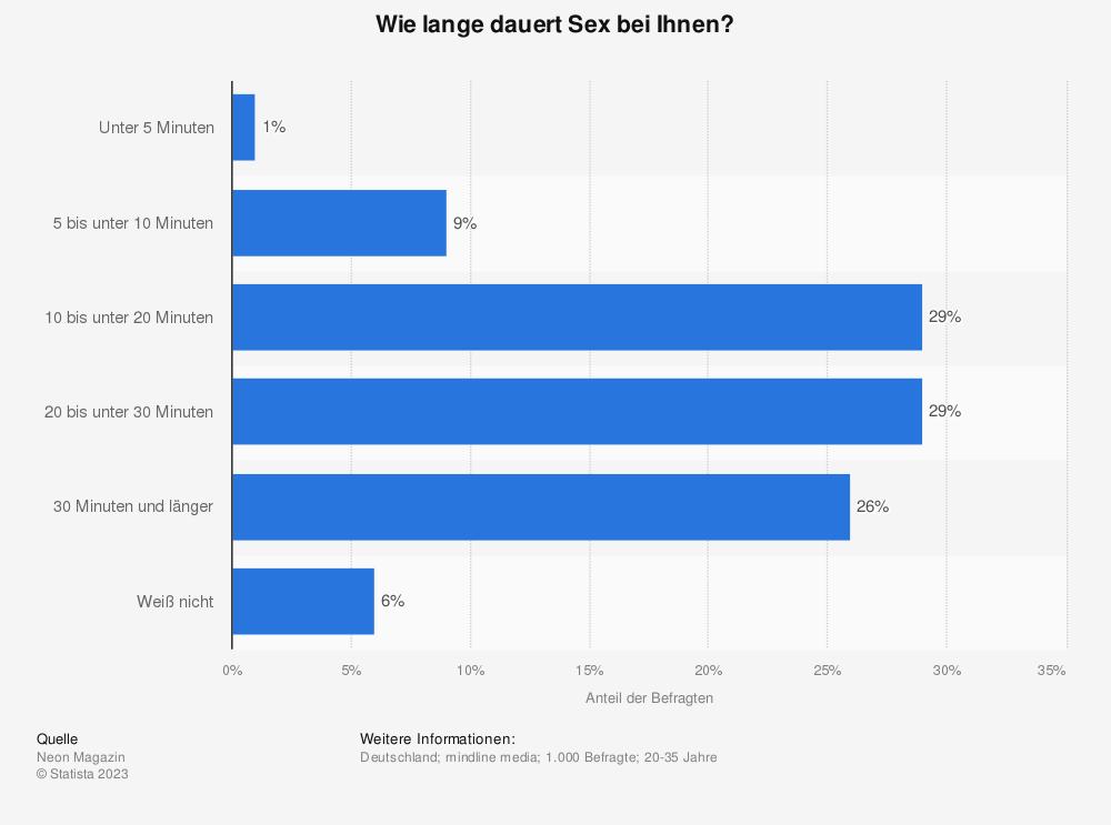 Statistik: Wie lange dauert Sex bei Ihnen? | Statista