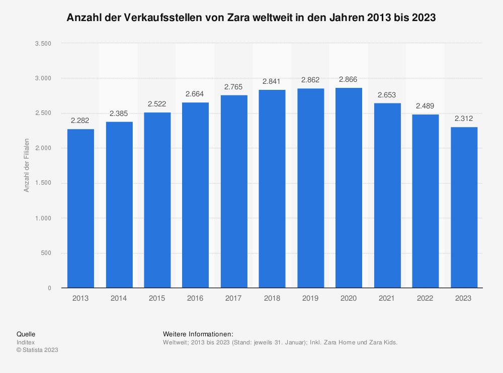 Statistik: Anzahl der Verkaufsstellen von Zara weltweit in den Jahren 2002 bis 2018 | Statista