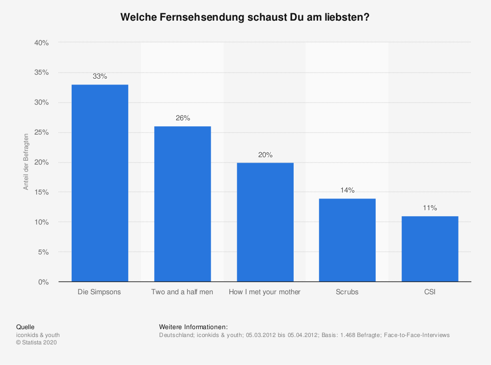 Statistik: Welche Fernsehsendung schaust Du am liebsten? | Statista
