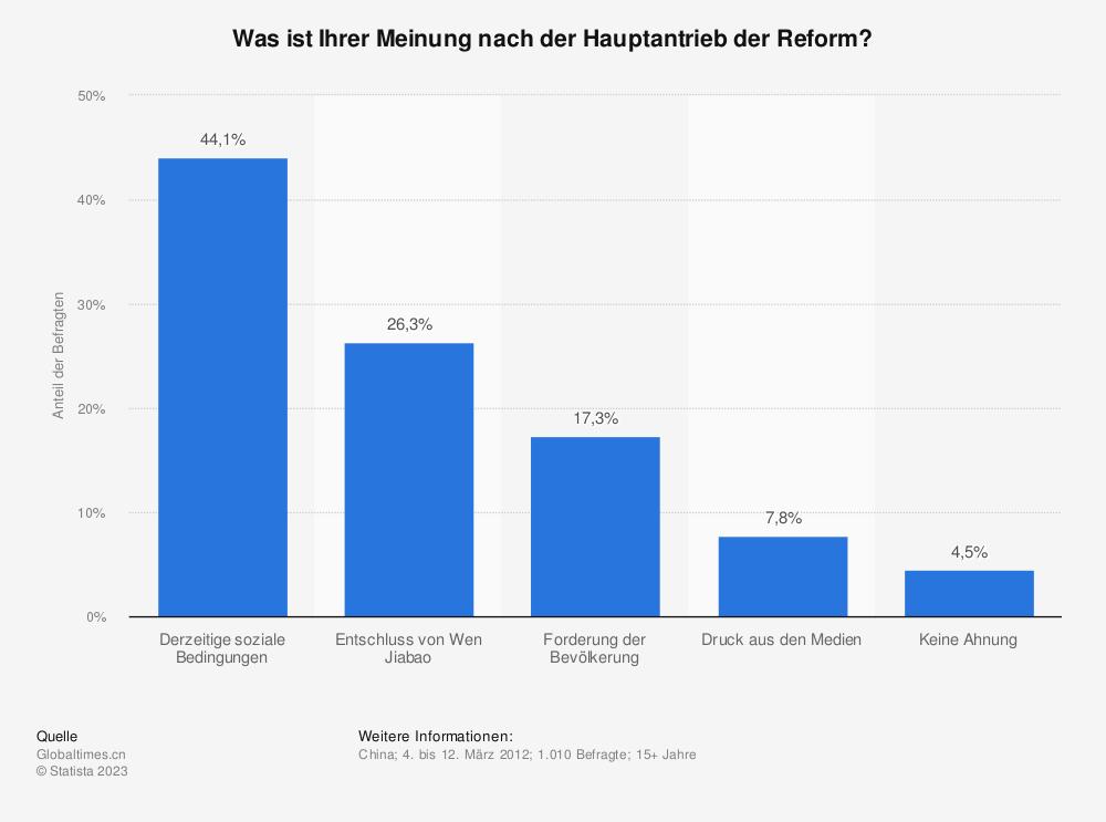 Statistik: Was ist Ihrer Meinung nach der Hauptantrieb der Reform?  | Statista