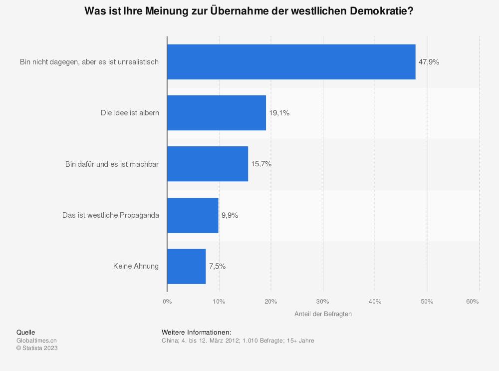 Statistik: Was ist Ihre Meinung zur Übernahme der westllichen Demokratie?  | Statista
