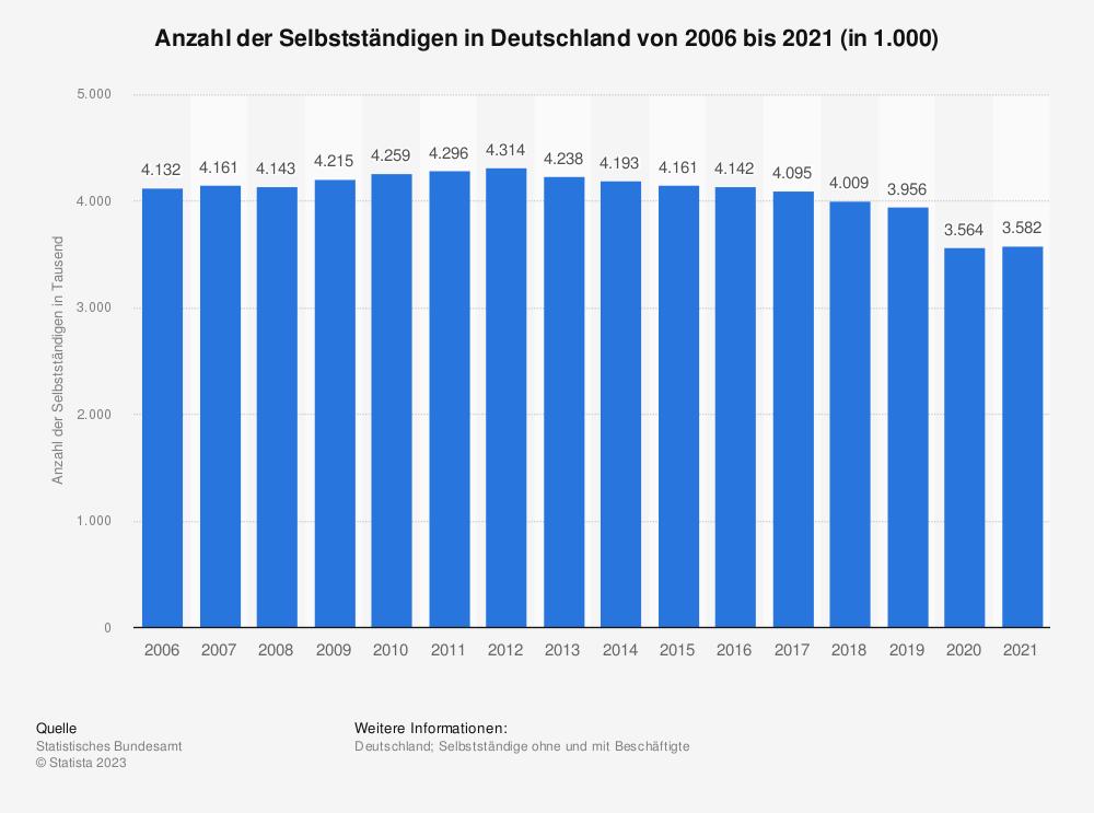 Statistik: Anzahl der Selbstständigen in Deutschland von 2005 bis 2015 (in 1.000) | Statista