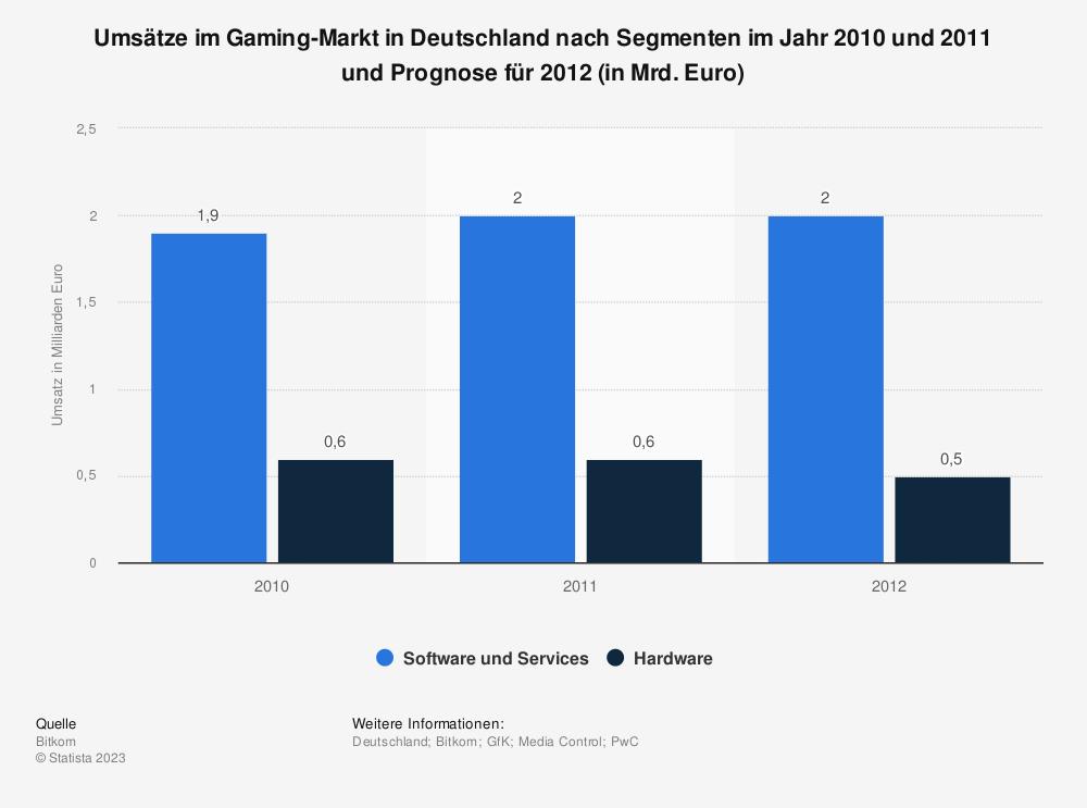 Statistik: Umsätze im Gaming-Markt in Deutschland nach Segmenten im Jahr 2010 und 2011 und Prognose für 2012 (in Mrd. Euro) | Statista